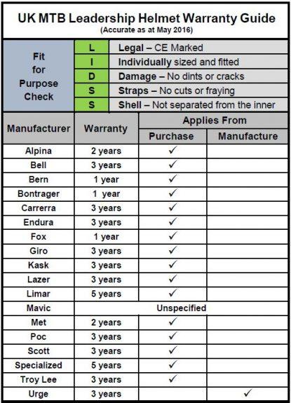 MTB Helmet Warranties